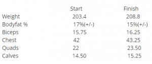 YK-11 results